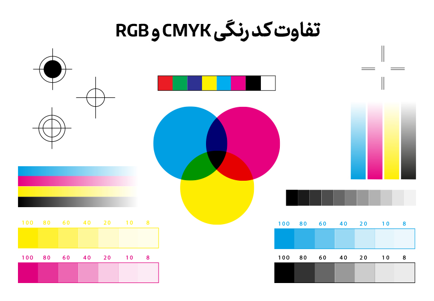 تفاوت کد رنگی CMYK با RGB